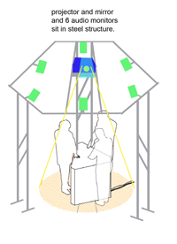 Schematic diagram of three persons placing their palms on a hexagonal table inside an open steel frame with a projector and six speakers set up on it